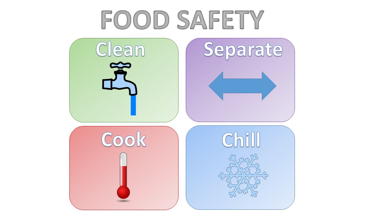 the food safety and sanitation Food safety do not leave perishable foods (raw meat, poultry, seafood, cooked food) within the temperature danger zone (41 – 135of) for more than 4 hours bacteria grow most rapidly within these temperatures title: microsoft word - chapter 9 kitchen safety and sanitationdoc.