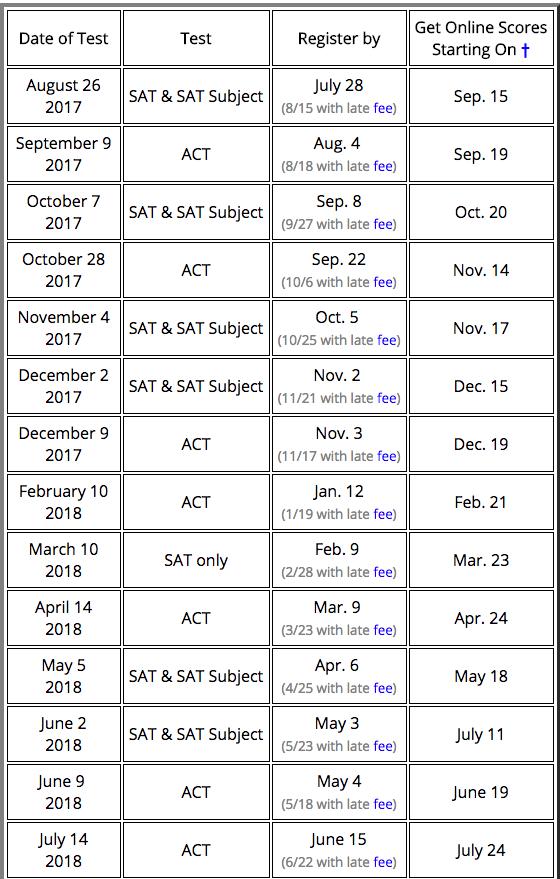 Sat exam dates in Sydney